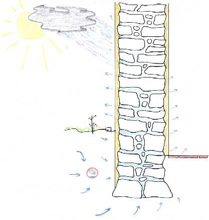 Tiez breiz les enduits la chaux - Monter un mur en pierre a la chaux ...